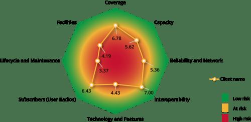 Figure 1 - MAPS Output