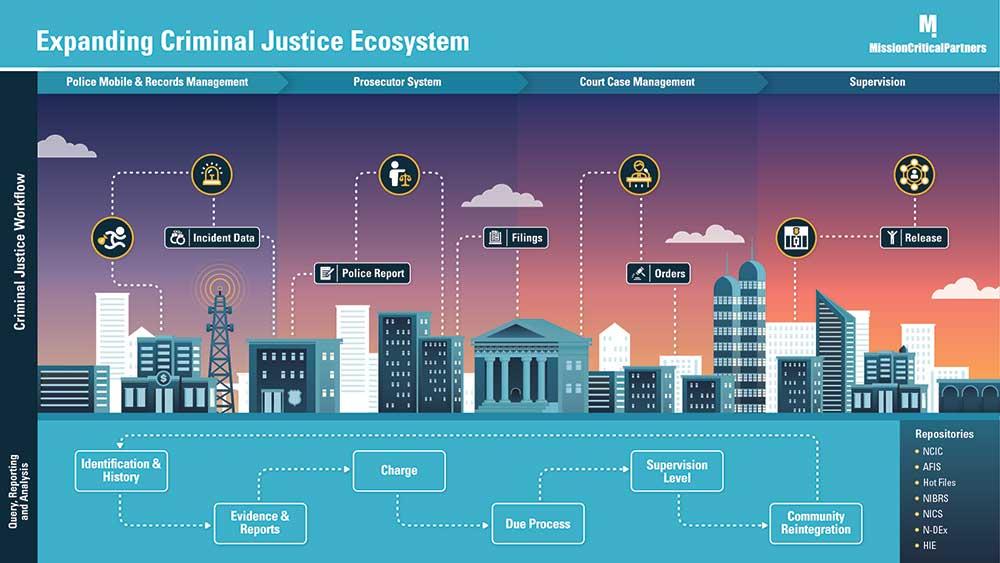 criminal-justice-ecosystem-mcp