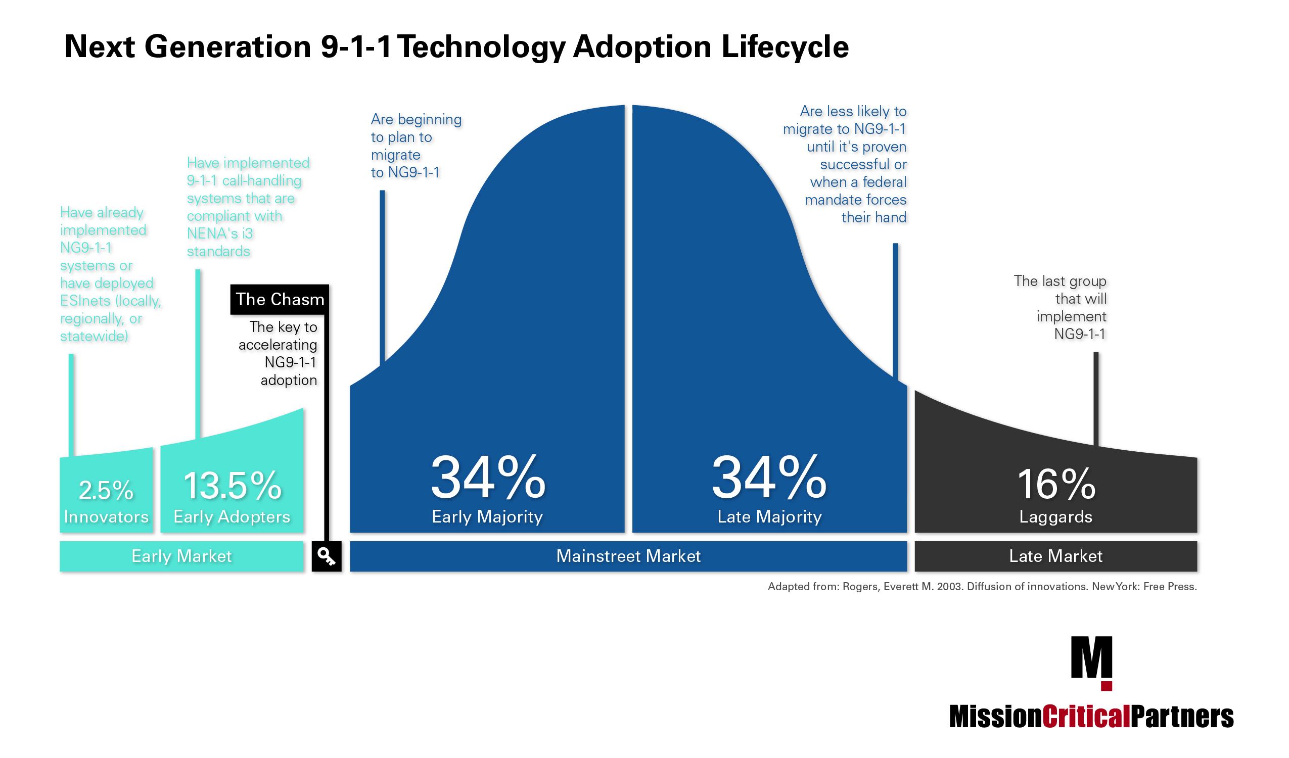 Next Generation 911 Tech Adoption Lifecycle